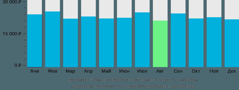Динамика стоимости авиабилетов из Алматы в Одессу по месяцам