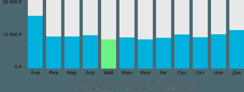 Динамика стоимости авиабилетов из Алматы в Омск по месяцам