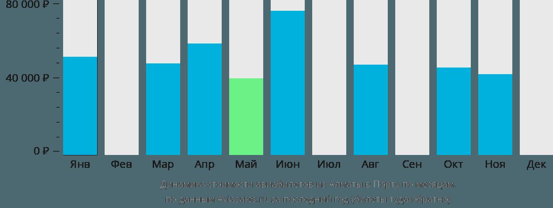 Динамика стоимости авиабилетов из Алматы в Порту по месяцам