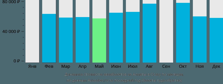 Динамика стоимости авиабилетов из Алматы в Осаку по месяцам