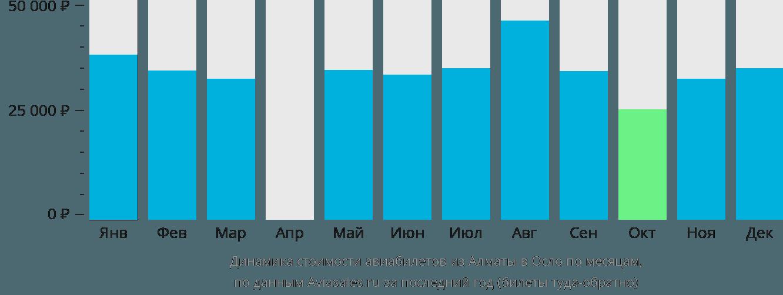 Динамика стоимости авиабилетов из Алматы в Осло по месяцам
