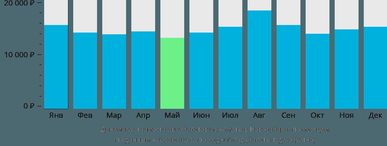 Динамика стоимости авиабилетов из Алматы в Новосибирск по месяцам