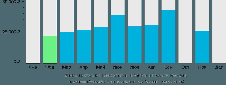 Динамика стоимости авиабилетов из Алматы в Пермь по месяцам