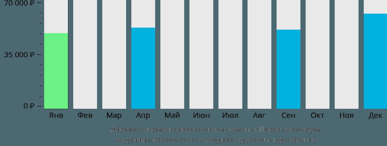 Динамика стоимости авиабилетов из Алматы в Пенанг по месяцам