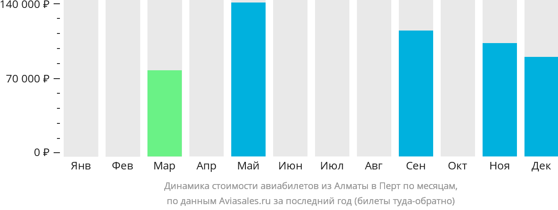 Динамика стоимости авиабилетов из Алматы в Перт по месяцам