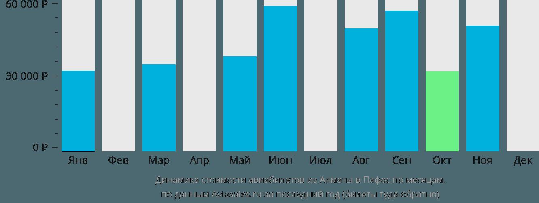 Динамика стоимости авиабилетов из Алматы в Пафос по месяцам