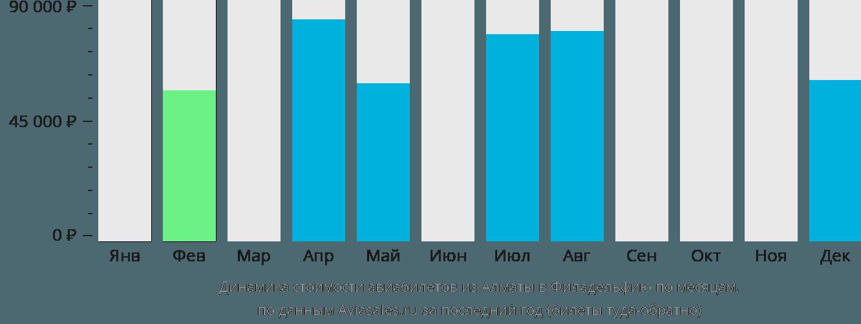 Динамика стоимости авиабилетов из Алматы в Филадельфию по месяцам