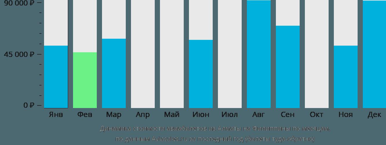 Динамика стоимости авиабилетов из Алматы на Филиппины по месяцам