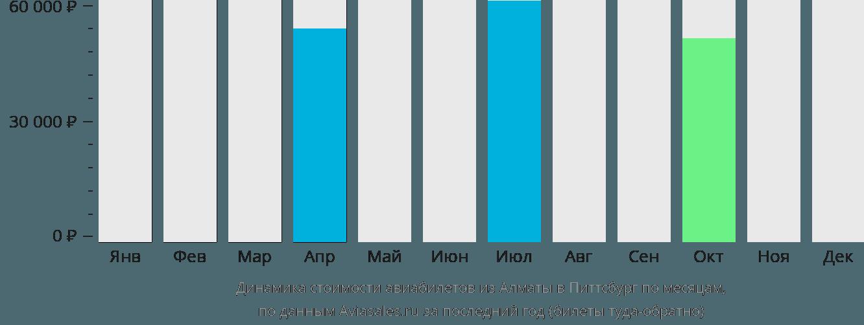 Динамика стоимости авиабилетов из Алматы в Питтсбург по месяцам