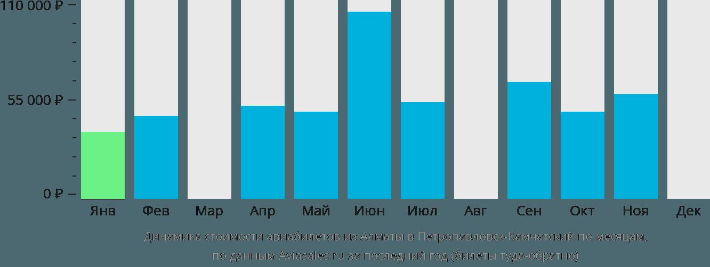 Динамика стоимости авиабилетов из Алматы в Петропавловск-Камчатский по месяцам