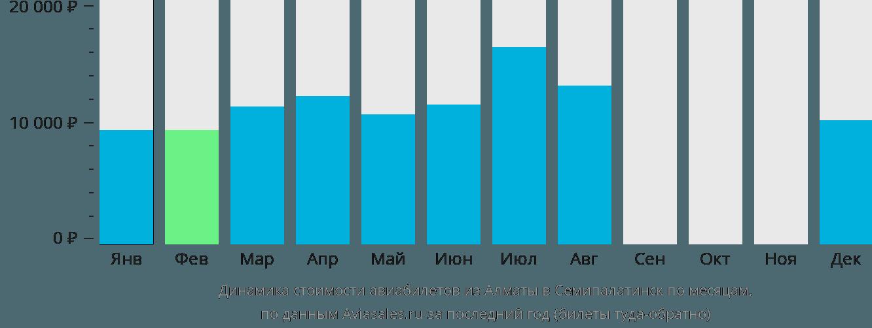Динамика стоимости авиабилетов из Алматы в Семипалатинск по месяцам