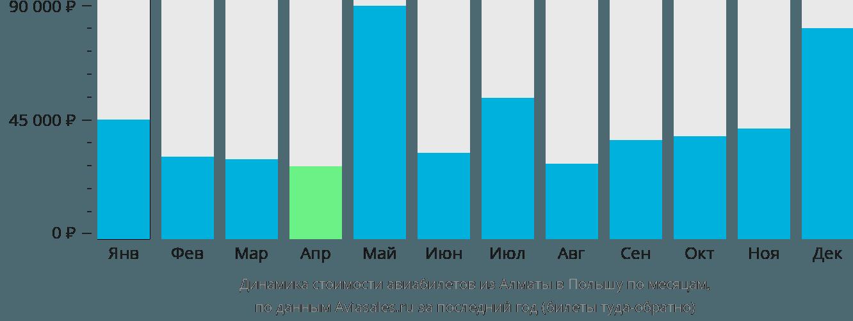 Динамика стоимости авиабилетов из Алматы в Польшу по месяцам