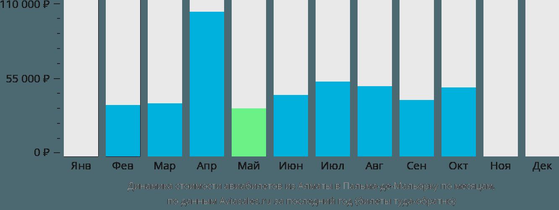 Динамика стоимости авиабилетов из Алматы в Пальма-де-Майорку по месяцам