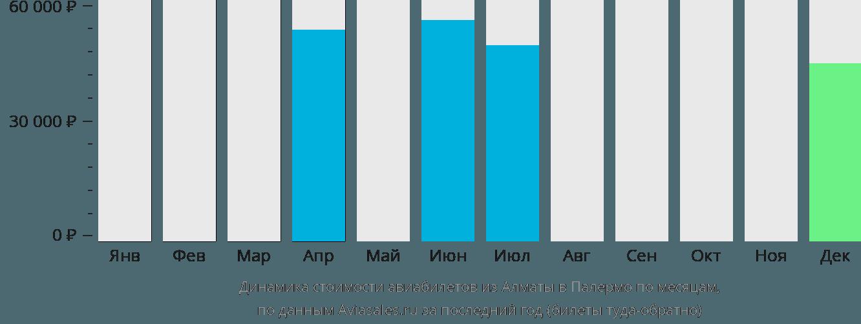 Динамика стоимости авиабилетов из Алматы в Палермо по месяцам