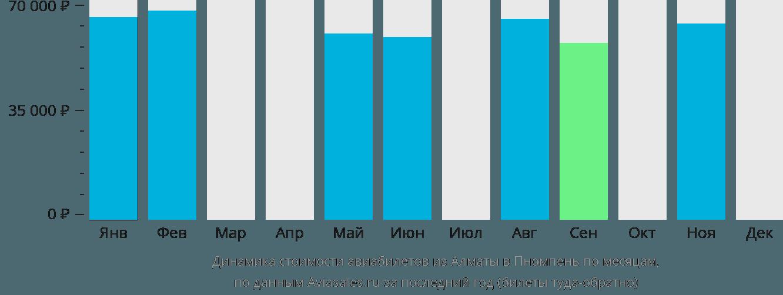 Динамика стоимости авиабилетов из Алматы в Пномпень по месяцам