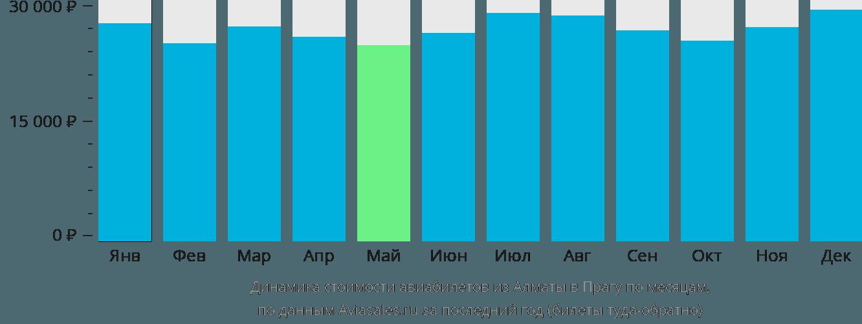 Динамика стоимости авиабилетов из Алматы в Прагу по месяцам