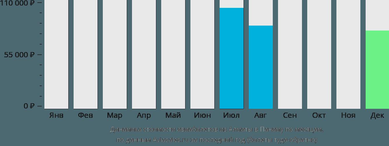 Динамика стоимости авиабилетов из Алматы в Панаму по месяцам