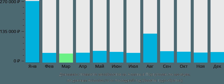 Динамика стоимости авиабилетов из Алматы в Португалию по месяцам