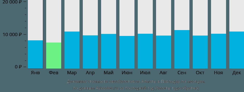 Динамика стоимости авиабилетов из Алматы в Павлодар по месяцам