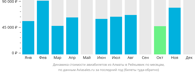 Динамика стоимости авиабилетов из Алматы в Рейкьявик по месяцам