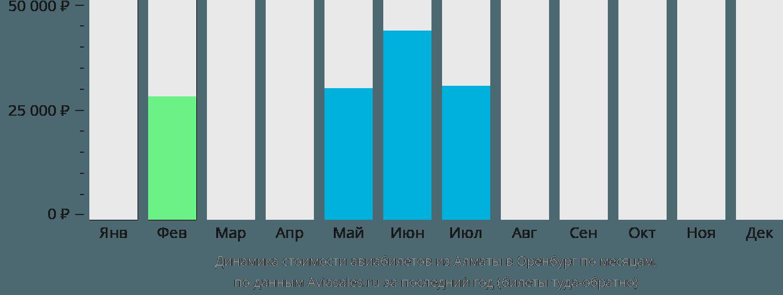 Динамика стоимости авиабилетов из Алматы в Оренбург по месяцам