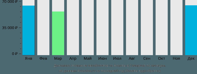 Динамика стоимости авиабилетов из Алматы в Сиемреап по месяцам