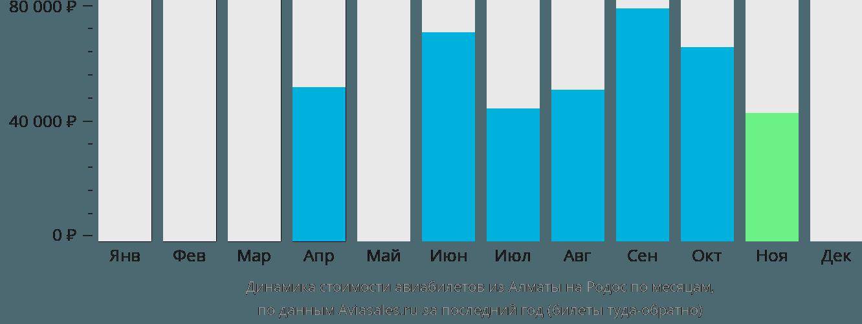 Динамика стоимости авиабилетов из Алматы на Родос по месяцам