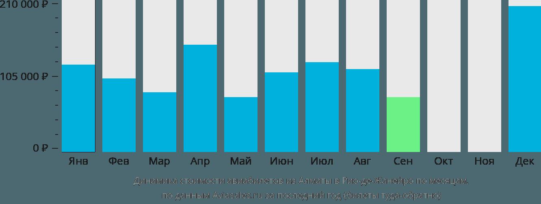 Динамика стоимости авиабилетов из Алматы в Рио-де-Жанейро по месяцам