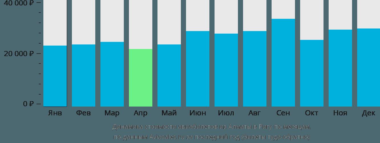 Динамика стоимости авиабилетов из Алматы в Ригу по месяцам