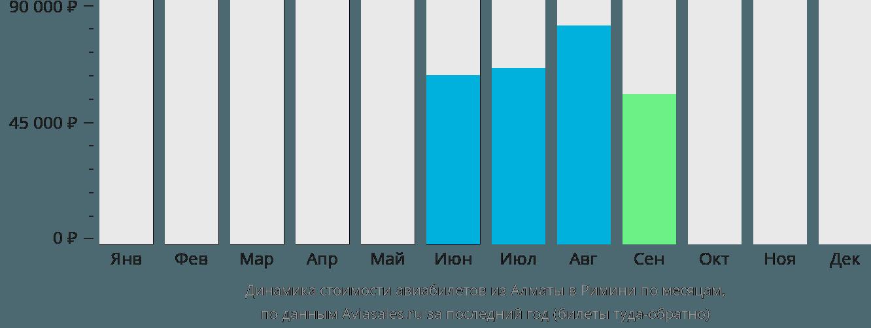Динамика стоимости авиабилетов из Алматы в Римини по месяцам