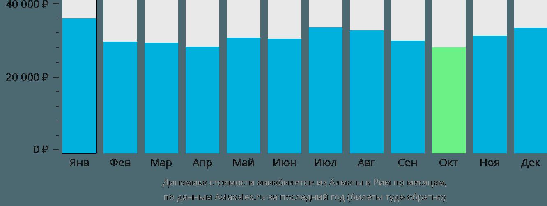 Динамика стоимости авиабилетов из Алматы в Рим по месяцам