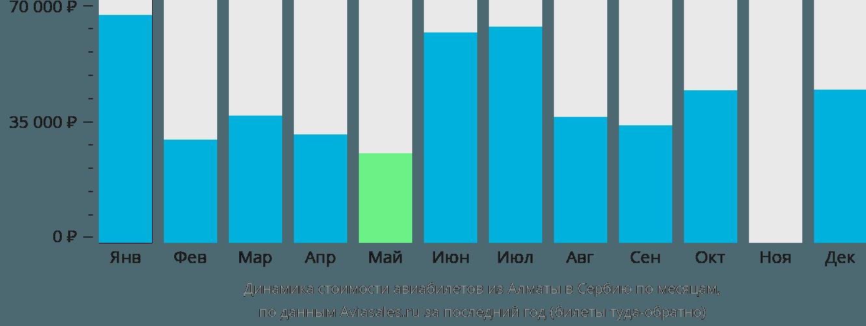 Динамика стоимости авиабилетов из Алматы в Сербию по месяцам