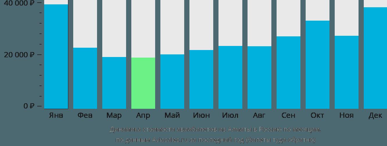 Динамика стоимости авиабилетов из Алматы в Россию по месяцам