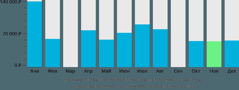 Динамика стоимости авиабилетов из Алматы в Сан-Диего по месяцам