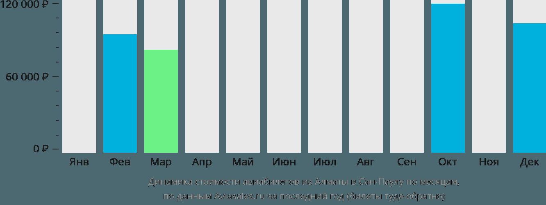 Динамика стоимости авиабилетов из Алматы в Сан-Паулу по месяцам