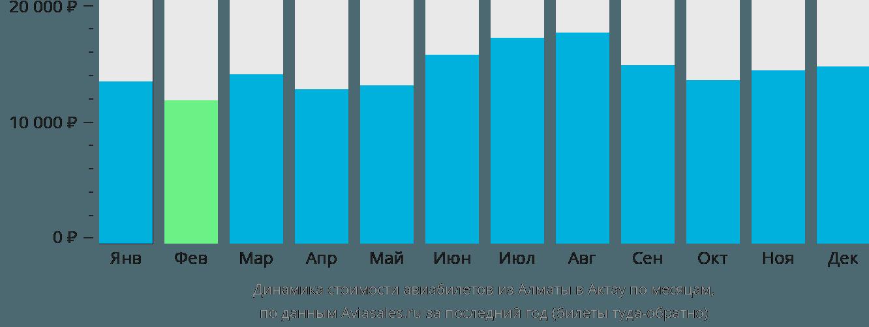Динамика стоимости авиабилетов из Алматы в Актау по месяцам