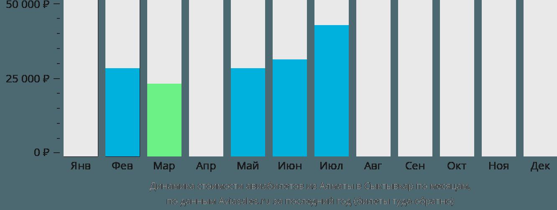 Динамика стоимости авиабилетов из Алматы в Сыктывкар по месяцам