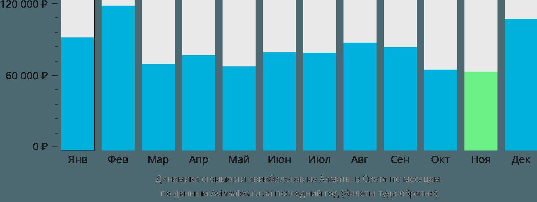 Динамика стоимости авиабилетов из Алматы в Сиэтл по месяцам