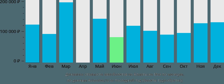 Динамика стоимости авиабилетов из Алматы на Маэ по месяцам