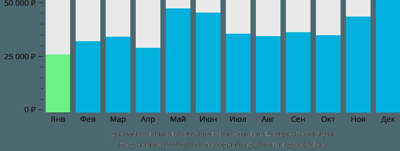 Динамика стоимости авиабилетов из Алматы в Швецию по месяцам