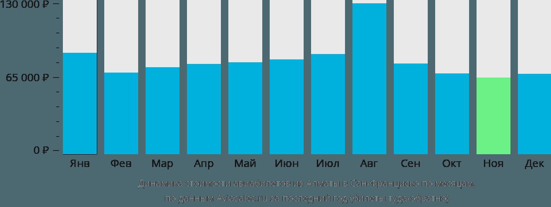 Динамика стоимости авиабилетов из Алматы в Сан-Франциско по месяцам