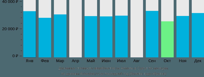 Динамика стоимости авиабилетов из Алматы в Сургут по месяцам