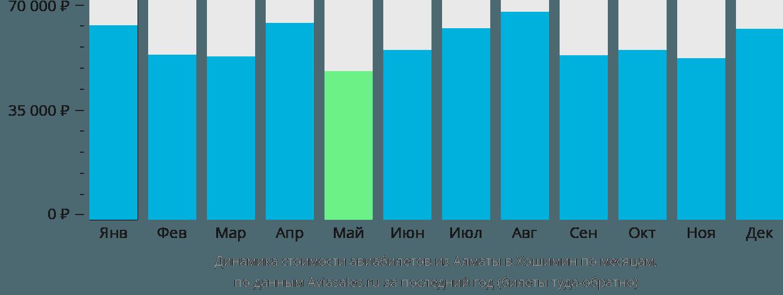 Динамика стоимости авиабилетов из Алматы в Хошимин по месяцам