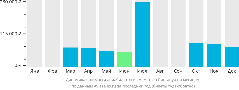 Динамика стоимости авиабилетов из Алматы в Сингапур по месяцам