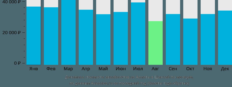 Динамика стоимости авиабилетов из Алматы в Шанхай по месяцам