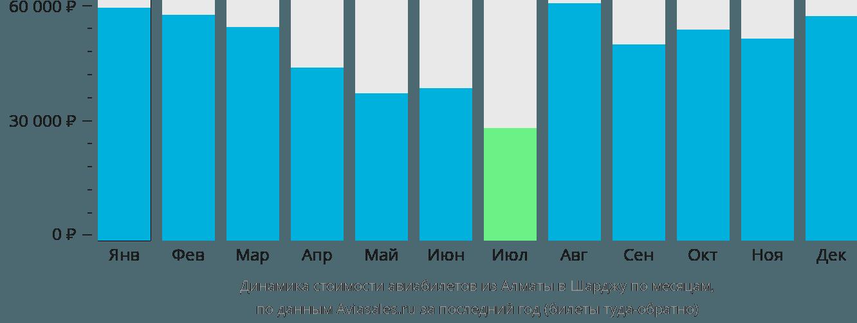 Динамика стоимости авиабилетов из Алматы в Шарджу по месяцам