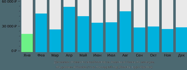 Динамика стоимости авиабилетов из Алматы в Сиань по месяцам