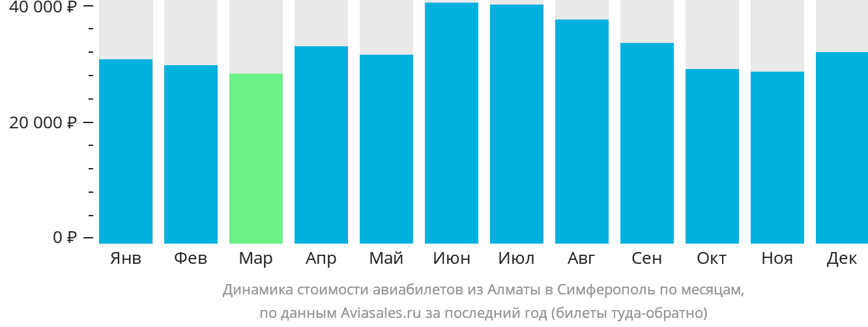 Динамика стоимости авиабилетов из Алматы в Симферополь  по месяцам