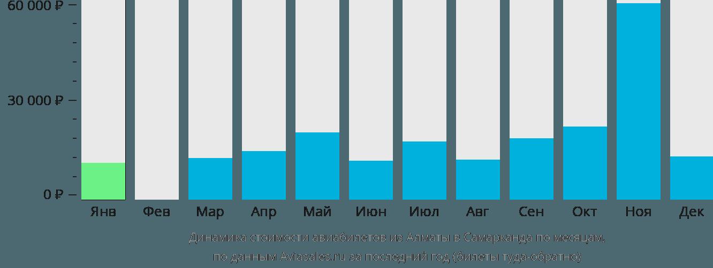 Динамика стоимости авиабилетов из Алматы в Самарканда по месяцам