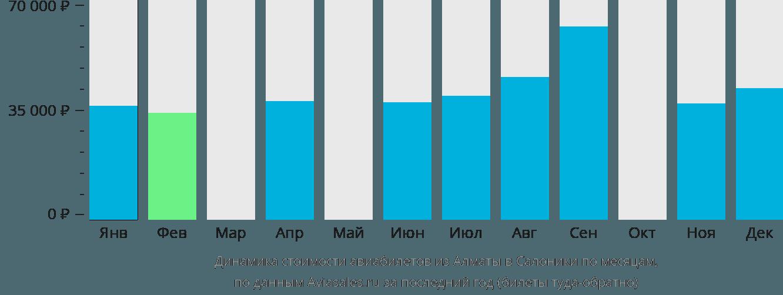 Динамика стоимости авиабилетов из Алматы в Салоники по месяцам